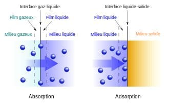 absorption_et_adsorption-copie